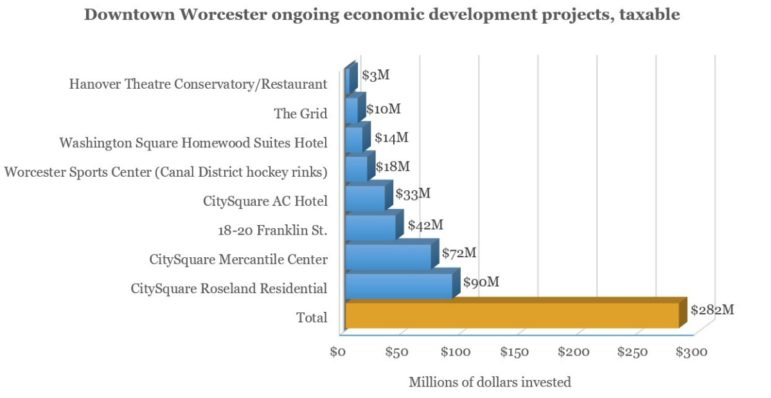 Source: City of Worcester