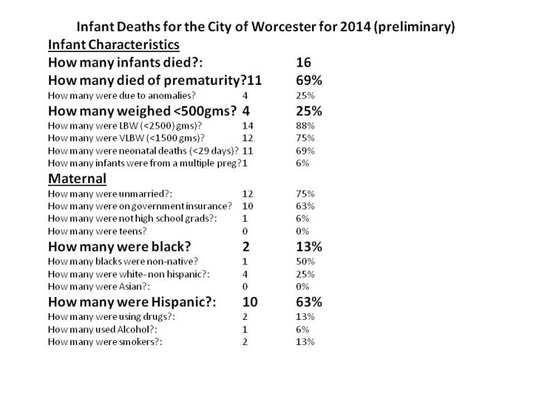 Preliminary 2014 data on infant mortality in Worcester