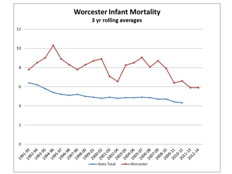 Chart showing the three-year rolling average of infant mortality in Worcester