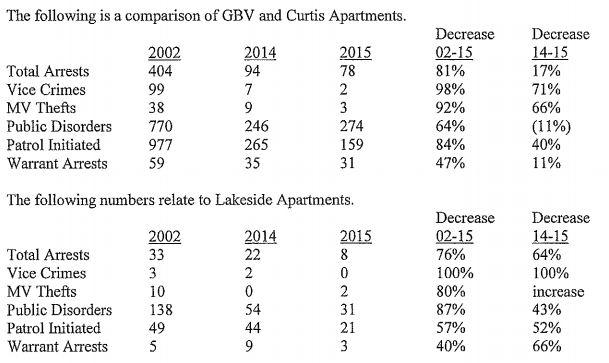 WHA crime stats