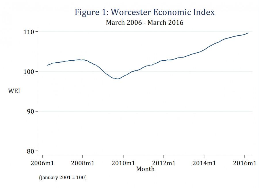 Worcester economic index